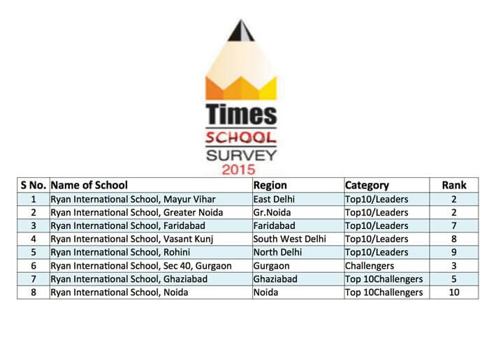 The Best Schools Survey by Times of India